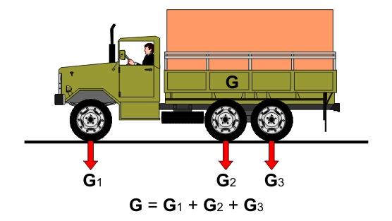 распределение нагрузки по осям.